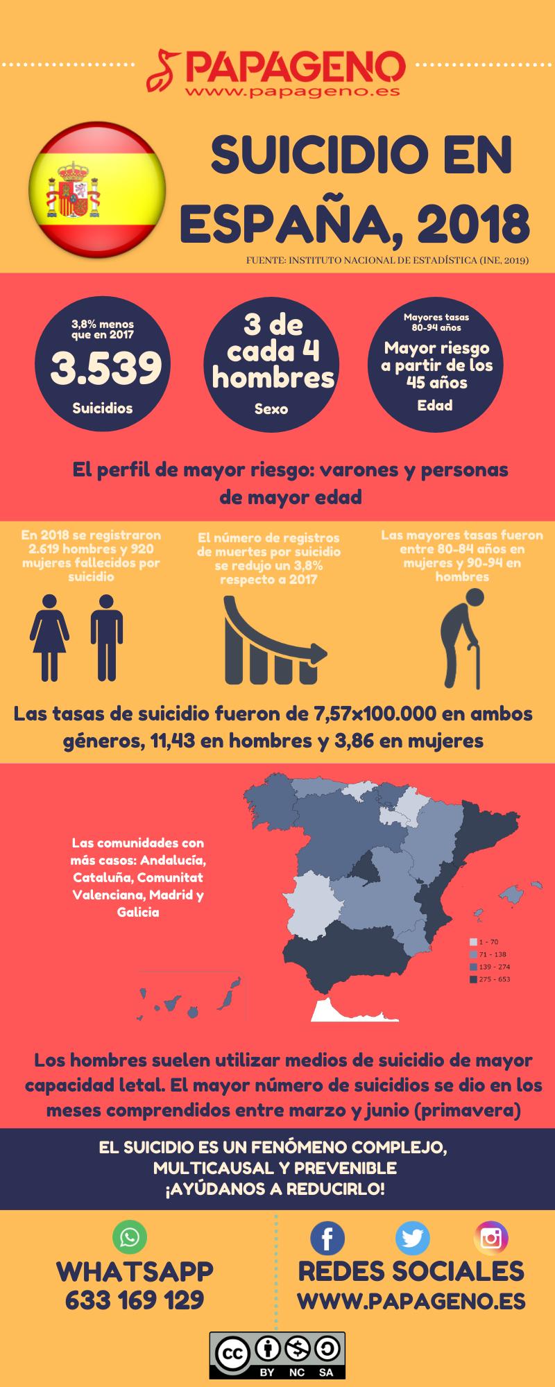 Suicidio en España, 2018